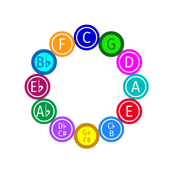 Colored balls in a circle fourths transmuting into chromatic-ordered balls by lines which form a twelve-sided star