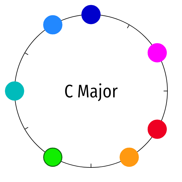 animation of a clock with seven colored dots crawling around, one by one, until the dot pattern returns to the original C diatonic pattern after twelve movements