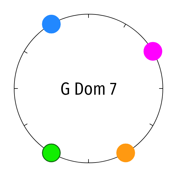 animation of G Dom 7 clock with four dots animating to C Maj clock with three dots and back